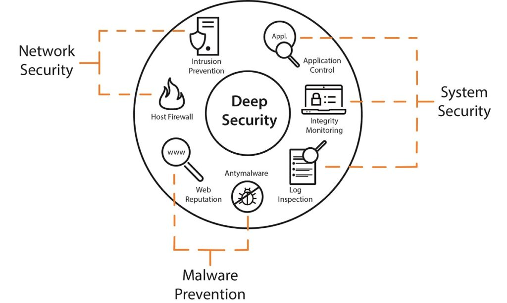 Deep Security architekture