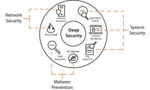 Deep Secutrity toolkit