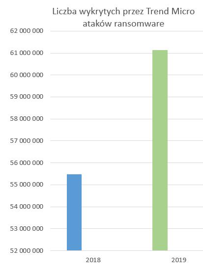Liczba wykrytych przez Trend Micro ataków ransomware w latach 2018-2019