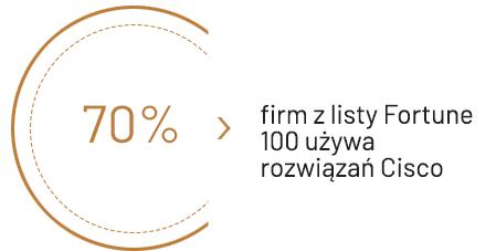 70% firm z listy Fortune używa Cisco SD-WAN