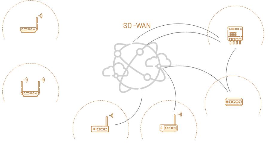 infografika sd-wan