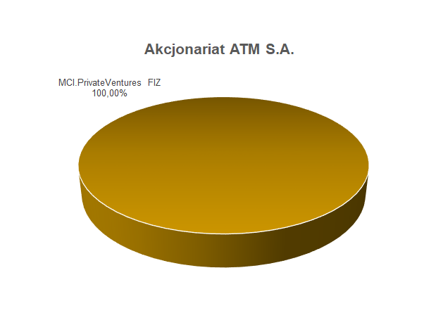 Akcjonariat ATM S.A.