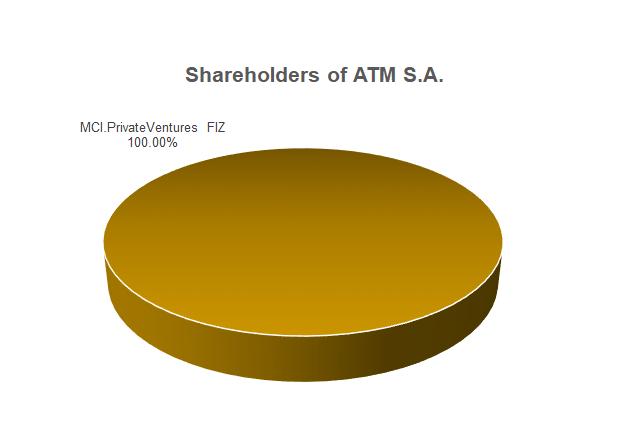 Shareholders of ATM S.A.