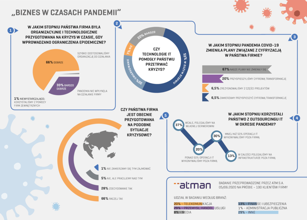 """Infografika """"Biznes w czasach pandemii"""""""