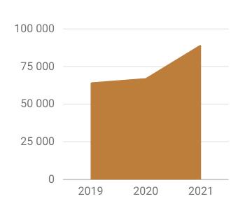 Wykres wzrostu liczby monitorowanych czujników w latach 2019-21