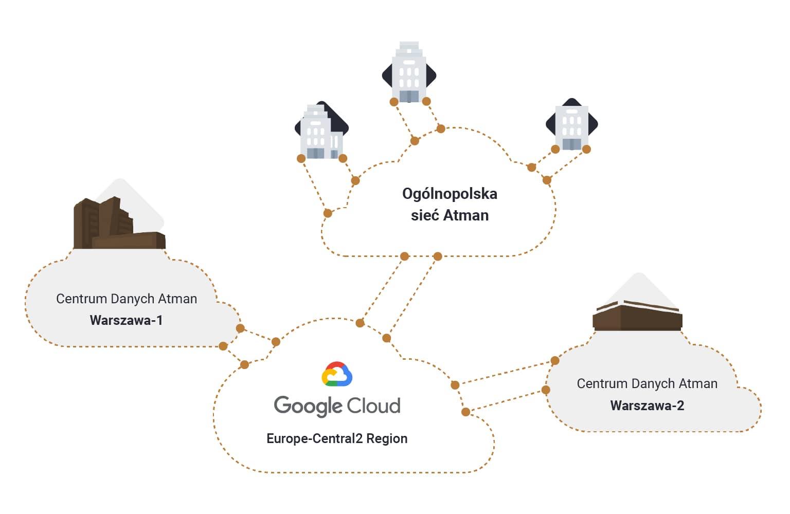 Atman Google Connect schemat