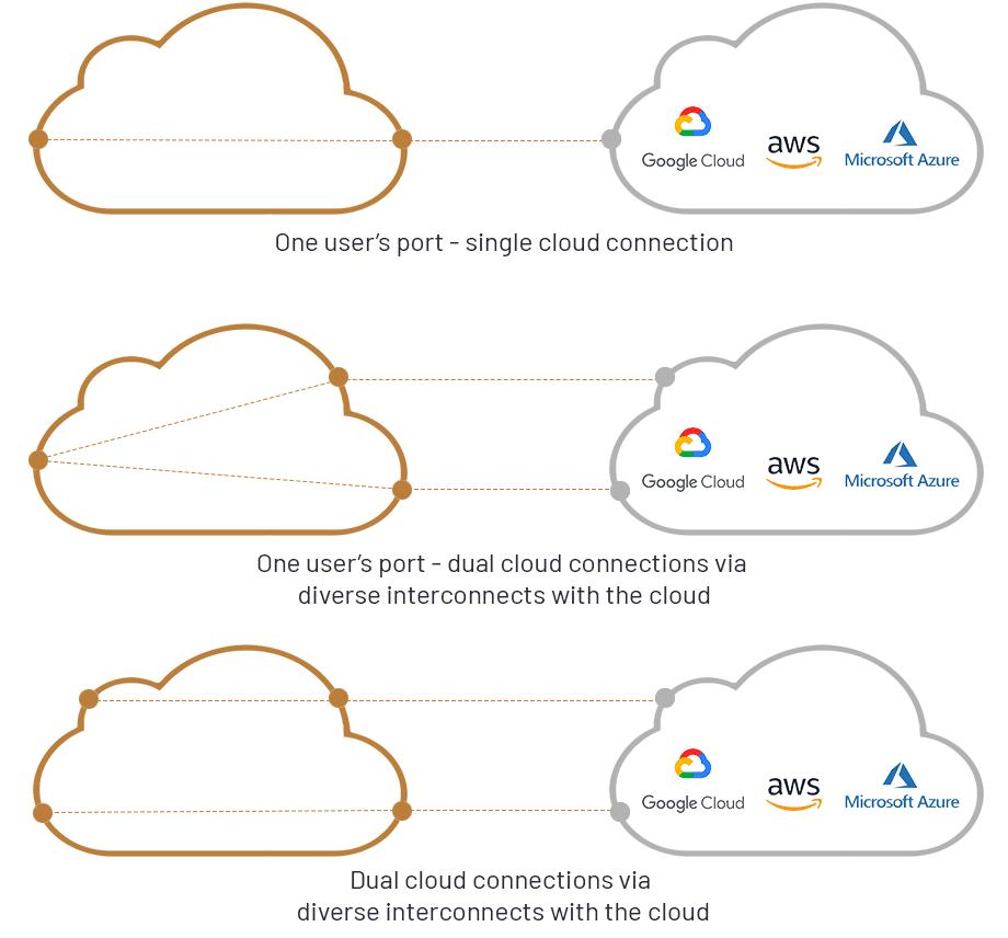 cloud scheme